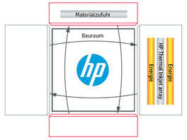 Lösung, so funktioniert der HP Jet Fusion 3D-Druck Prozess