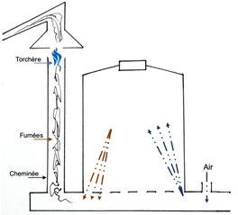 La cheminée d'un four de production de charbon de bois de Blu Karb