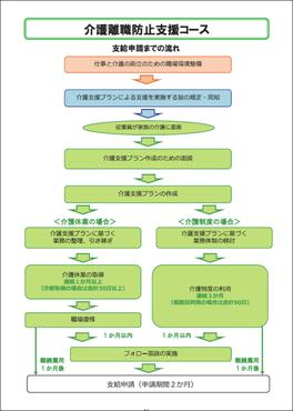 両立支援助成金:介護離職防止支援コース