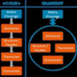 travail en silos ou travail collaboratif