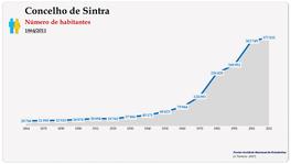 Concelho de Sintra. Número de habitantes (global)