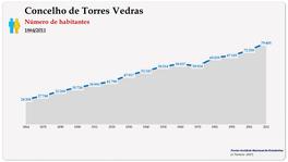 Concelho de Torres Vedras. Número de habitantes (global)