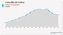 Concelho de Lisboa. Número de habitantes (global)