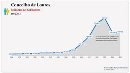 Concelho de Loures. Número de habitantes (global)