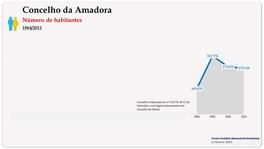 Concelho da Amadora. Número de habitantes (global)