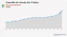 Concelho de Arruda dos Vinhos. Número de habitantes (global)