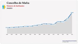 Concelho de Mafra. Número de habitantes (global)