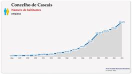 Concelho de Cascais. Número de habitantes (global)