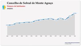 Concelho de Sobral de Monte Agraço. Número de habitantes (global)