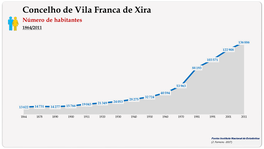 Concelho de Vila Franca de Xira. Número de habitantes (global)