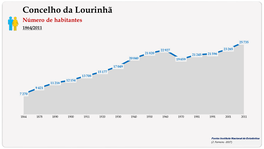 Concelho de Lourinhã. Número de habitantes (global)