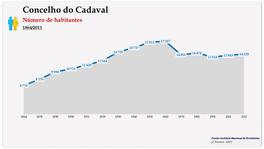 Concelho de Cadaval. Número de habitantes (global)