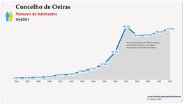 Concelho de Oeiras. Número de habitantes (global)