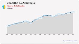 Concelho da Azambuja. Número de habitantes (global)