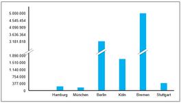 Excel-Vorlage: abgeschnittene Y-Asche eines Säulen-Diagramms