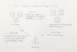 Schematische Darstellung der Funktionsweise von Real Estate Investment Trusts