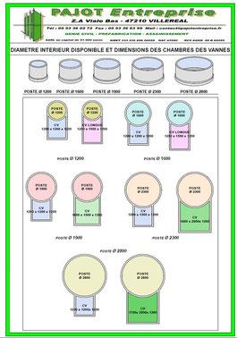 Diamètres intérieurs disponibles et dimensions des chambres de vannes