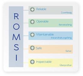 ROMSI (Reliable, Operable, Maintainable, Safe, Inspectable; dt: zuverlässig, betriebsfähig, instandhaltungsfähig, sicher, überprüfbar)