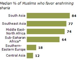 In Südasien ist die Zustimmung für die Scharia unter Muslimen am höchsten, in Zentralasien am niedrigsten.