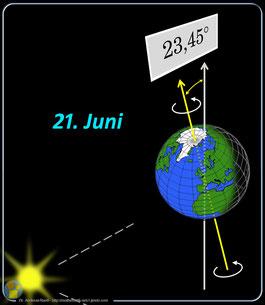 Abb. 4: Orientierung der Erdachse zur Sommersonnenwende.