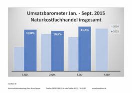 Umsatzentwicklung im Naturkosthandel 2015