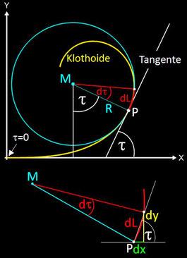 zur Herleitung der Gleichung der Klothoide