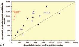 Vergleich Totenfall und Bienenproben