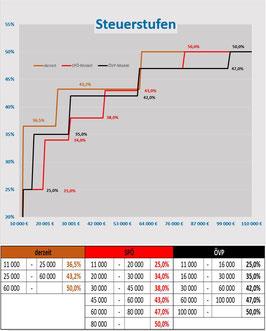 Steuerstufen aktuell, SPÖ - Modell, ÖVP - Modell