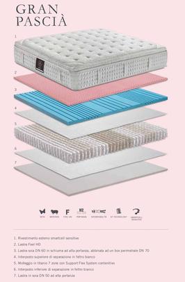 materassi a molle indipendenti insacchettate titanio materassi ferrara manifattura feel HD pillow top trapuntino falomo