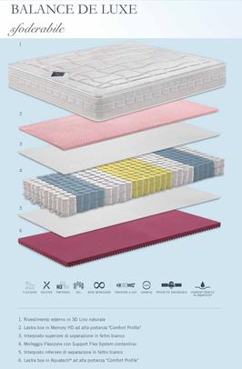 materassi a molle indipendenti insacchettate flexizone materassi ferrara manifattura falomo memory