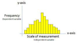 Een histogram heeft een X-as en een Y-as