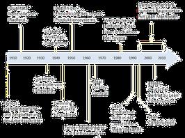 Darstellung der Entwicklung von Lean Management im Bauwesen mit seinen Wurzeln als Zeitstrahl, angepasst nach http://www.lean.org/WhatsLean/timeline.cfm (die noch wesentlich detaillierter und vollständiger ist)
