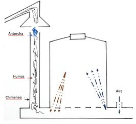 La chimenea de un horno de producción de carbón vegetal en Blu Karb