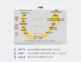 画像;U理論の説明図