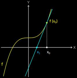 Newton-Verfahren: Schritt 1