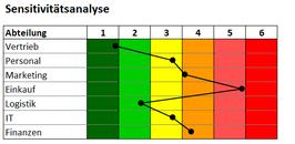 Excel Vorlage: Sensitivtätsanalyse - Nutzwertanalyse