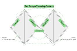 Design Thinking Workshop (5x3h - online)