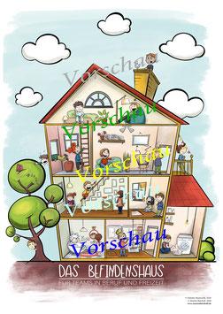 Das Befindenshaus – DIN A2 Plakat inkl. Beschreibung