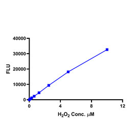 Hydrogen Peroxide Assay Kit (Fluorometric)