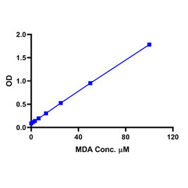 Malondialdehyde (MDA) - TBARS Assay Kit (Colorimetric)