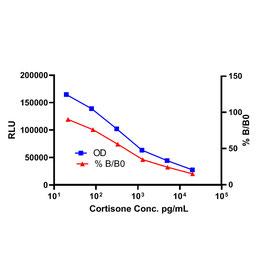 Cortisone CLIA Kit
