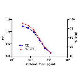 High Sensitivity Estradiol (Serum & Plasma) ELISA Kit