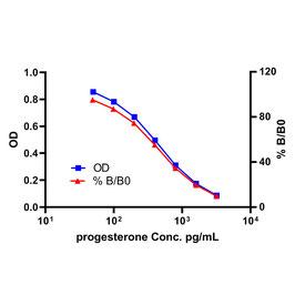 Progesterone ELISA Kit