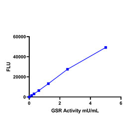 Glutathione Reductase (GSR) Activity Assay Kit (Fluorometric)