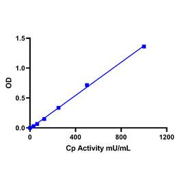 Ceruloplasmin(Cp) ColorimetricAssaykit