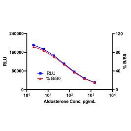 Aldosterone CLIA Kit