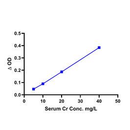 Serum Creatinine Assay Kit (Colorimetric)