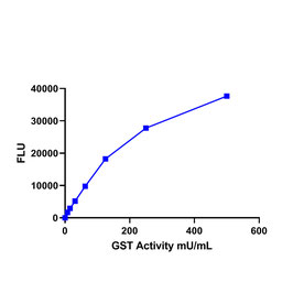 Glutathione S-Transferase (GST) Activity Assay Kit (Fluorometric)