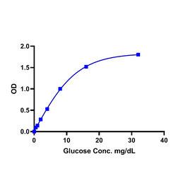 Glucose (Glc) Colorimetric/Fluorometric Assay kit