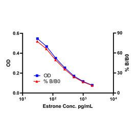 Estrone ELISA kit